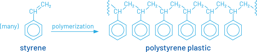 diagram of polymerization of styrene to create polystyrene